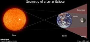 eclipse-diagram